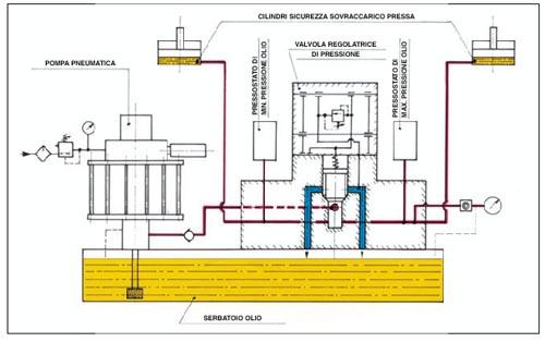 Schema idraulico pressa fare di una mosca for Quali tubi utilizzare per l impianto idraulico
